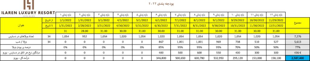 LarenLuxuryResort-Budget-2022-Persian