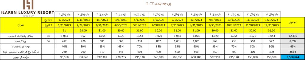 LarenLuxuryResort-Budget-2023-Persian