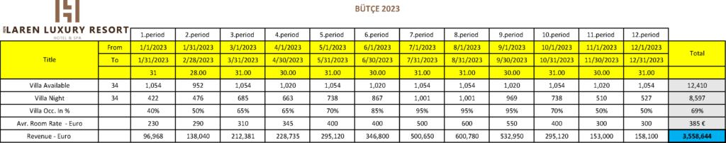 LarenLuxuryResort-Budget-2023-Turkish