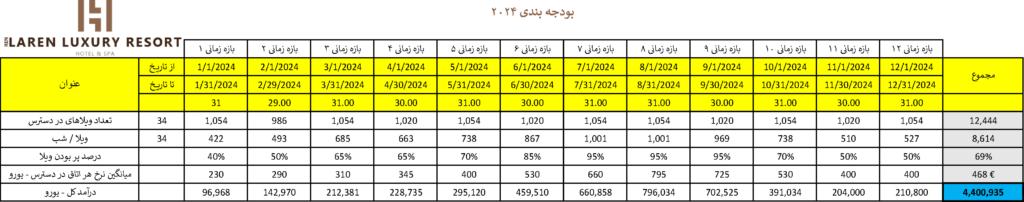 LarenLuxuryResort-Budget-2024-Persian