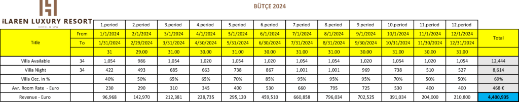 LarenLuxuryResort-Budget-2024-Turkish