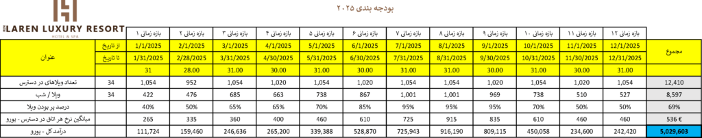 LarenLuxuryResort-Budget-2025-Persian